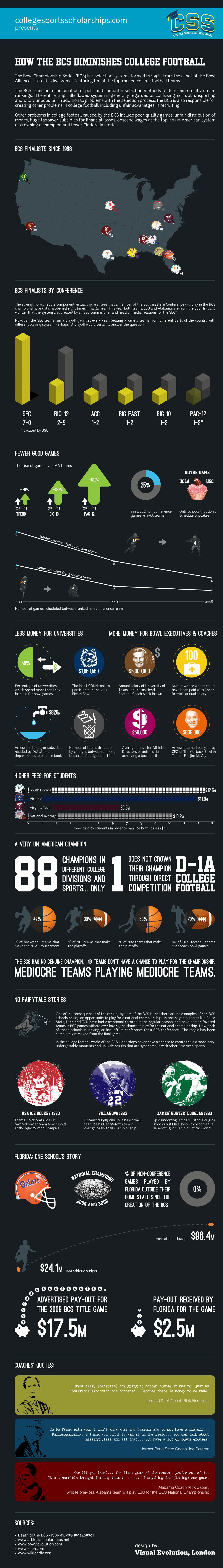 BCS Infographic