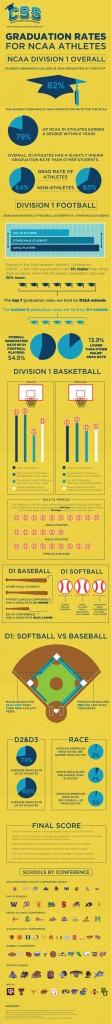 Student Athlete Graduation Rates
