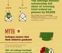 myths college sports