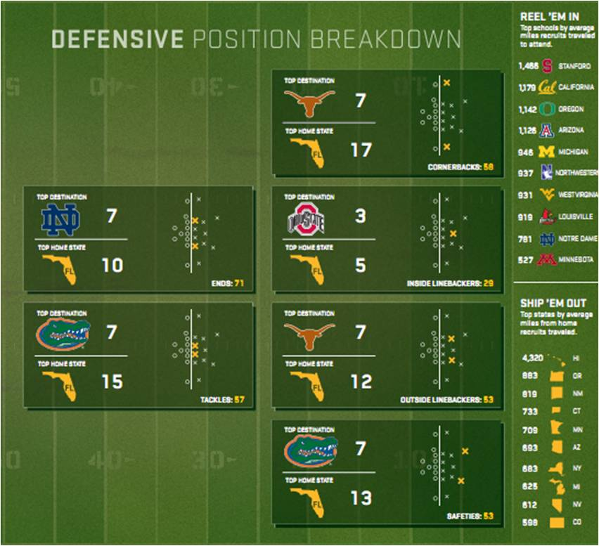 college football recruiting map
